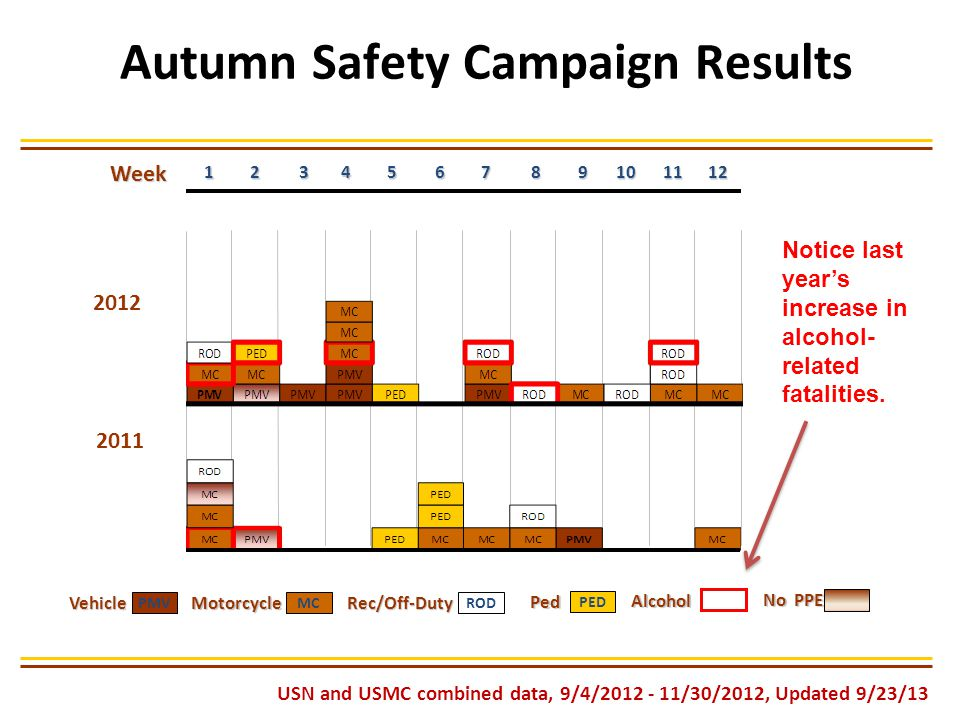 Week 2011 Alcohol Alcohol VehicleMotorcycleRec/Off-Duty Ped MCROD PMV PED No PPE USN and USMC combined data, 9/4/2012 - 11/30/2012, Updated 9/23/13 1