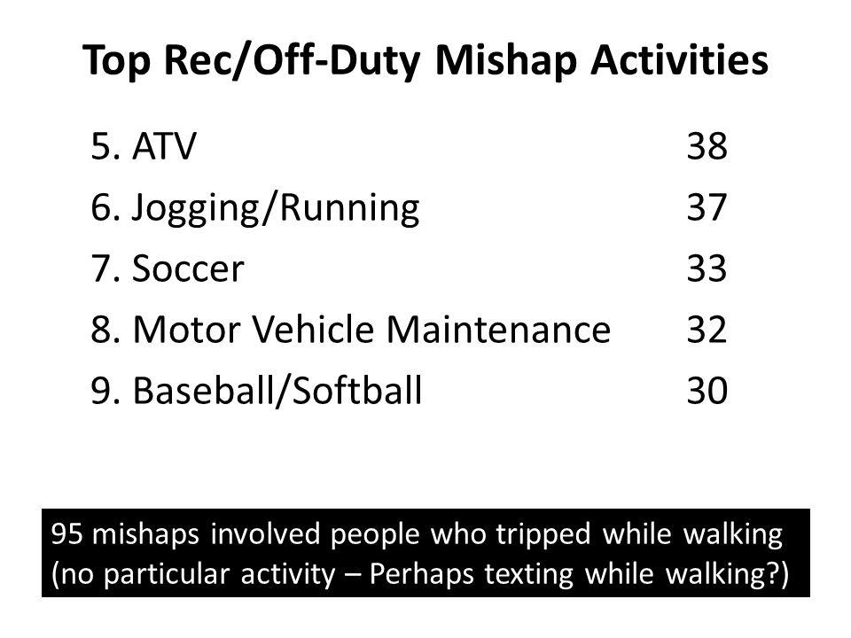 Top Rec/Off-Duty Mishap Activities 5. ATV38 6. Jogging/Running37 7. Soccer33 8. Motor Vehicle Maintenance32 9. Baseball/Softball 30 95 mishaps involve