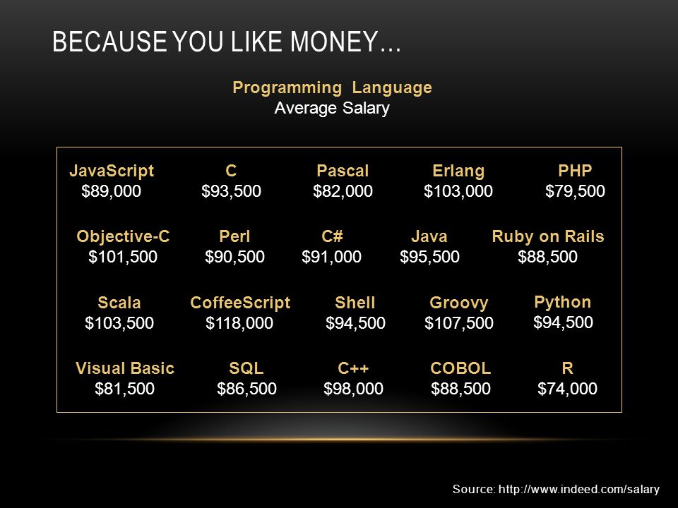 BECAUSE YOU LIKE MONEY… Objective-C $101,500 Perl $90,500 C# $91,000 Java $95,500 Ruby on Rails $88,500 PHP $79,500 C $93,500 Pascal $82,000 Erlang $1