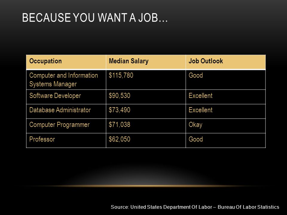 BECAUSE YOU WANT A JOB… Source: United States Department Of Labor – Bureau Of Labor Statistics OccupationMedian SalaryJob Outlook Computer and Informa