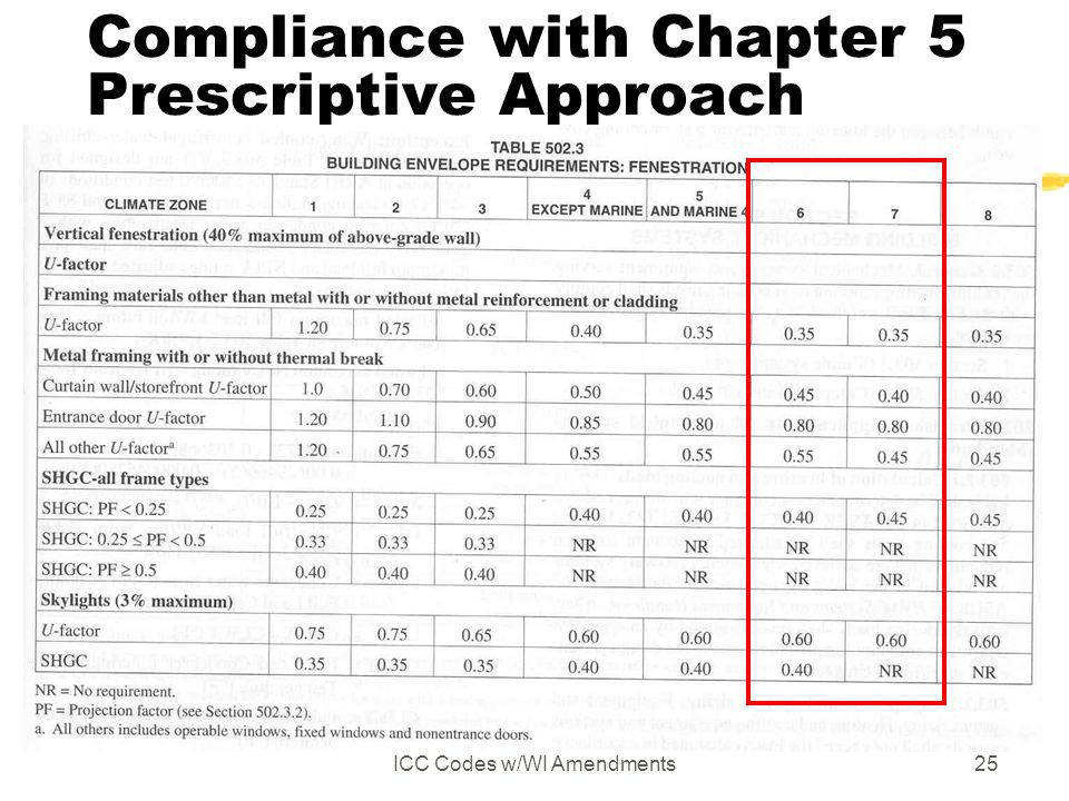 ICC Codes w/WI Amendments25 Compliance with Chapter 5 Prescriptive Approach