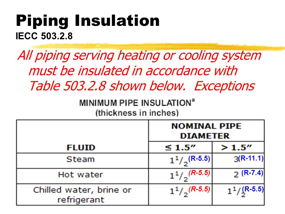 ICC Codes w/WI Amendments39 Piping Insulation IECC 503.2.8 All piping serving heating or cooling system must be insulated in accordance with Table 503