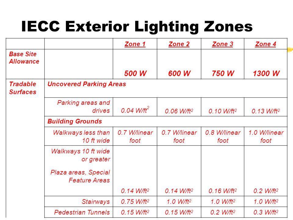 ICC Codes w/WI Amendments56 Zone 1Zone 2Zone 3Zone 4 Base Site Allowance 500 W600 W750 W1300 W Tradable Surfaces Uncovered Parking Areas Parking areas