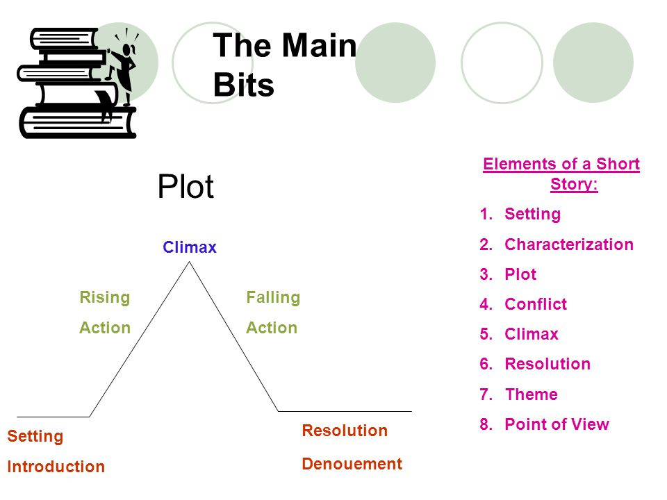 The Main Bits Setting Introduction Rising Action Climax Falling Action Denouement Resolution Plot Elements of a Short Story: 1.Setting 2.Characterizat