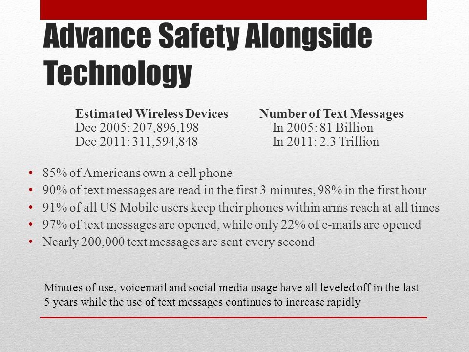 Advance Safety Alongside Technology Estimated Wireless Devices Number of Text Messages Dec 2005: 207,896,198 In 2005: 81 Billion Dec 2011: 311,594,848 In 2011: 2.3 Trillion 85% of Americans own a cell phone 90% of text messages are read in the first 3 minutes, 98% in the first hour 91% of all US Mobile users keep their phones within arms reach at all times 97% of text messages are opened, while only 22% of e-mails are opened Nearly 200,000 text messages are sent every second Minutes of use, voicemail and social media usage have all leveled off in the last 5 years while the use of text messages continues to increase rapidly