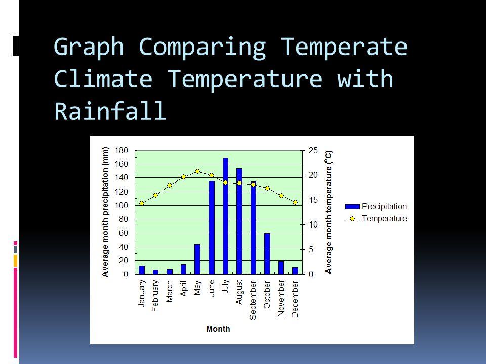 Graph Comparing Temperate Climate Temperature with Rainfall