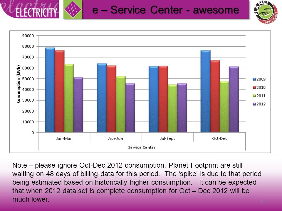 11 e – Service Center - awesome Note – please ignore Oct-Dec 2012 consumption.