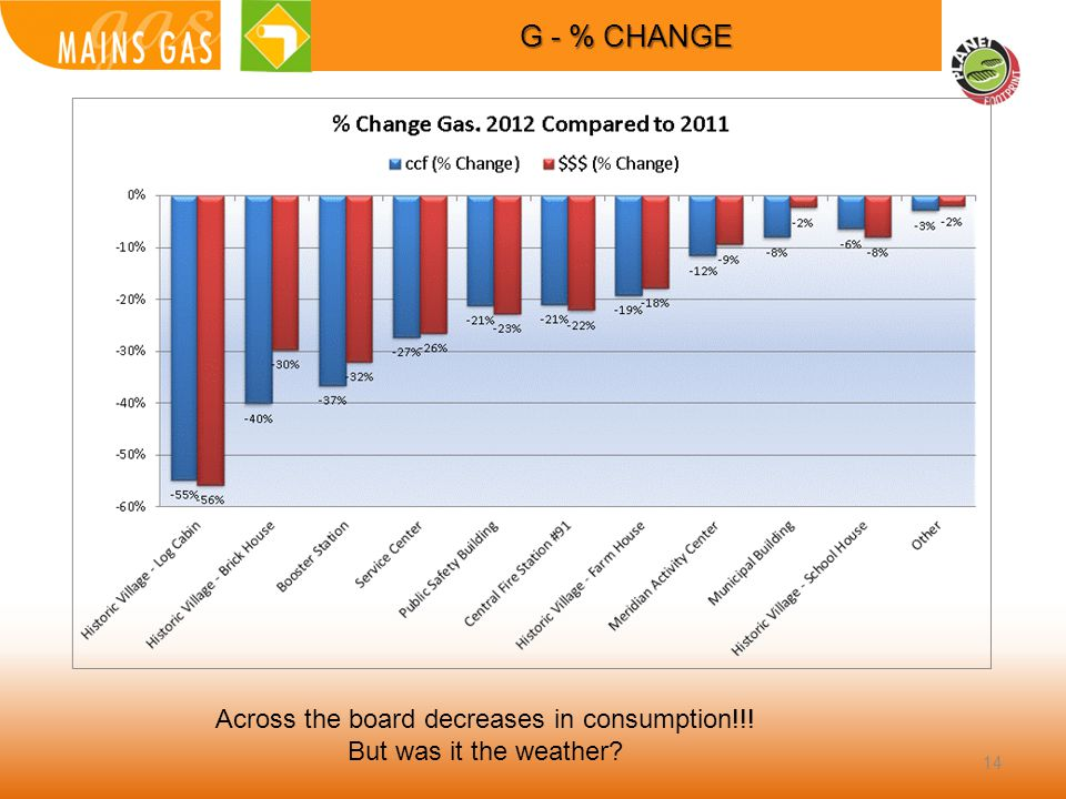 14 G - % CHANGE Across the board decreases in consumption!!! But was it the weather