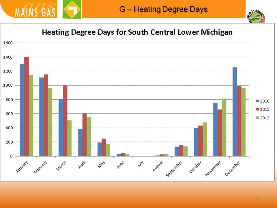 15 G – Heating Degree Days
