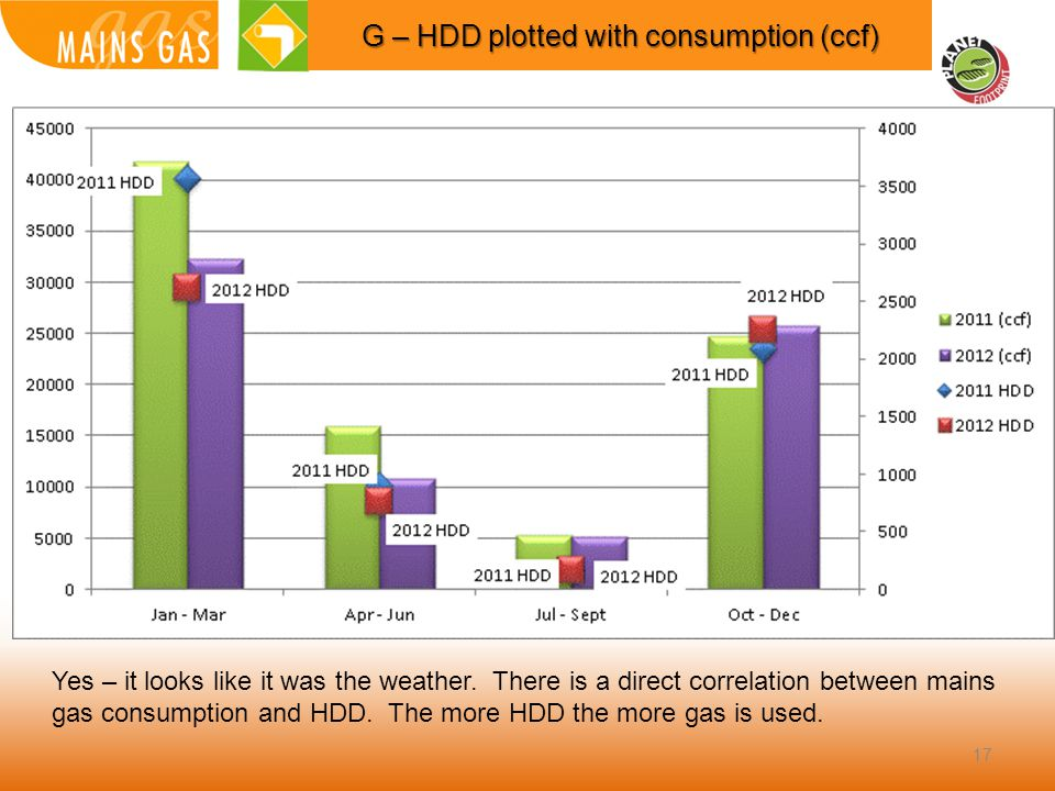 17 G – HDD plotted with consumption (ccf) Yes – it looks like it was the weather.