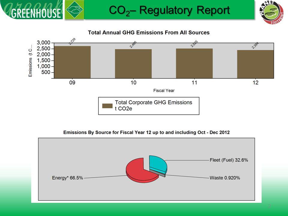2 CO 2 – Regulatory Report