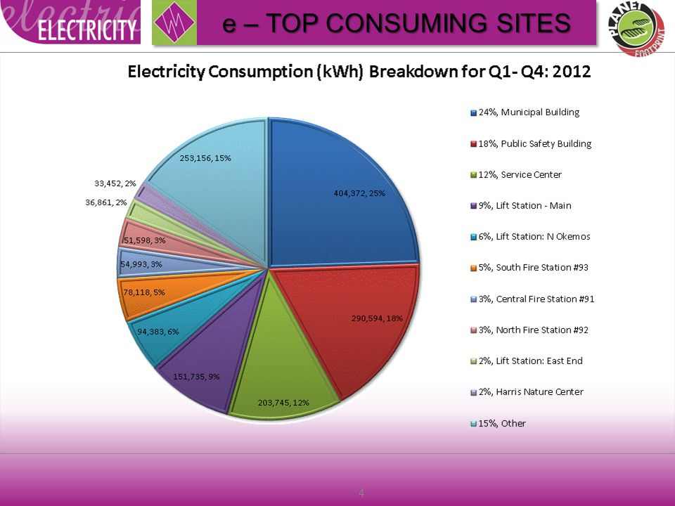 5 Total 2012 expenditure was $206K e – CONSUMPTION & EXPENDITURE