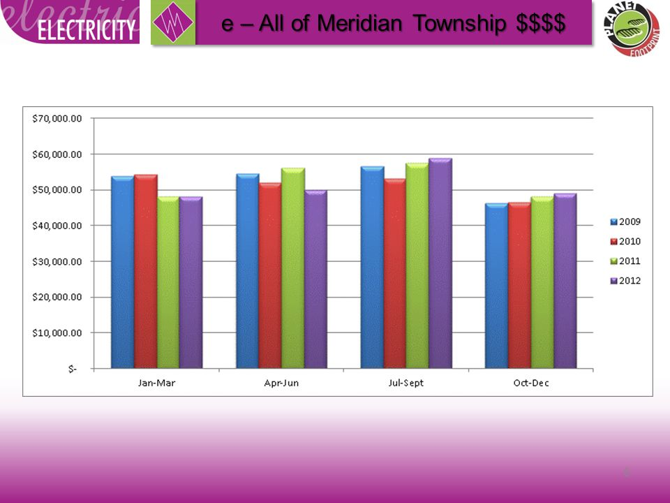 8 e – All of Meridian Township $$$$