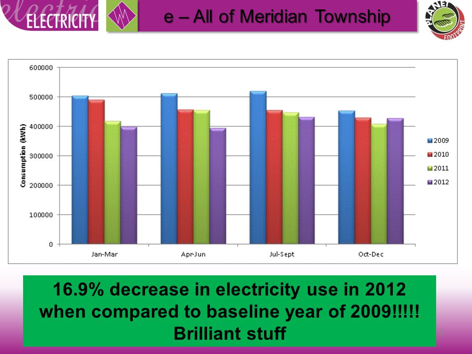 9 e – All of Meridian Township 16.9% decrease in electricity use in 2012 when compared to baseline year of 2009!!!!.