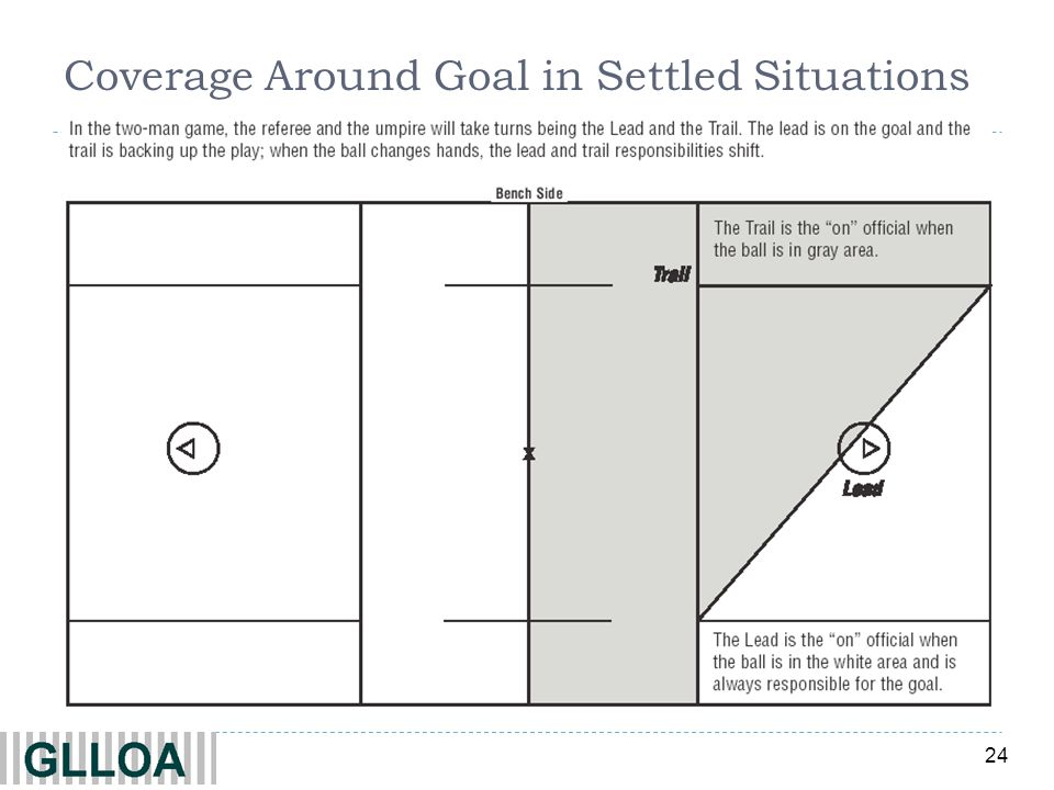 24 Coverage Around Goal in Settled Situations