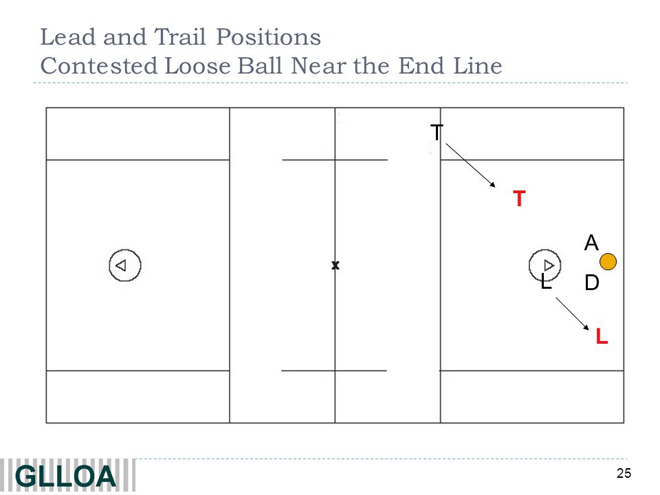 25 ADAD L T T L Lead and Trail Positions Contested Loose Ball Near the End Line