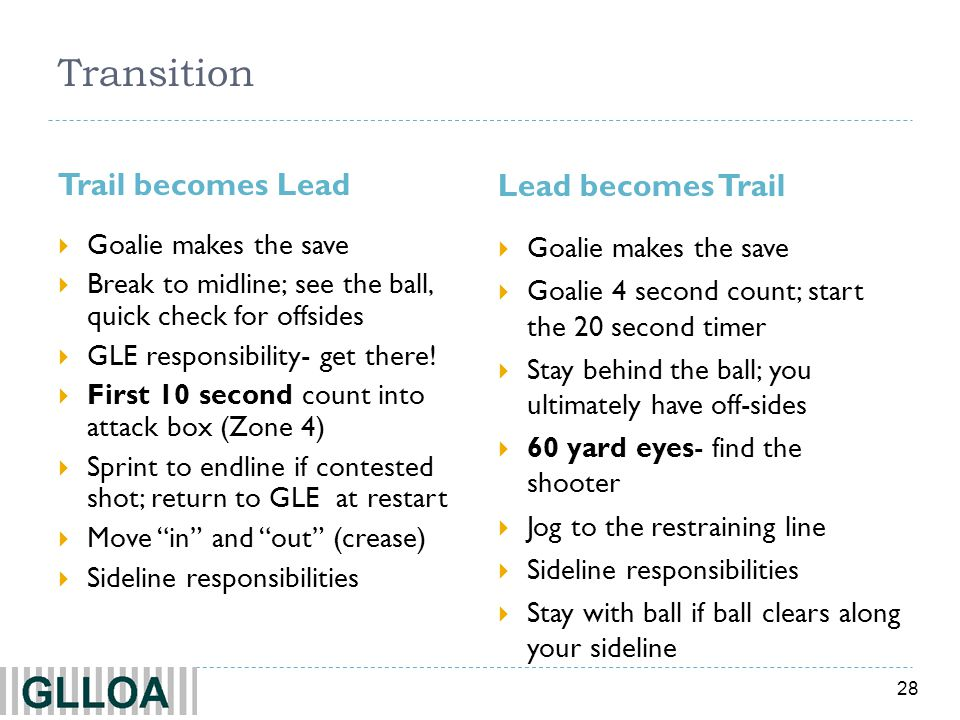 28 Transition Trail becomes Lead Lead becomes Trail Goalie makes the save Break to midline; see the ball, quick check for offsides GLE responsibility-