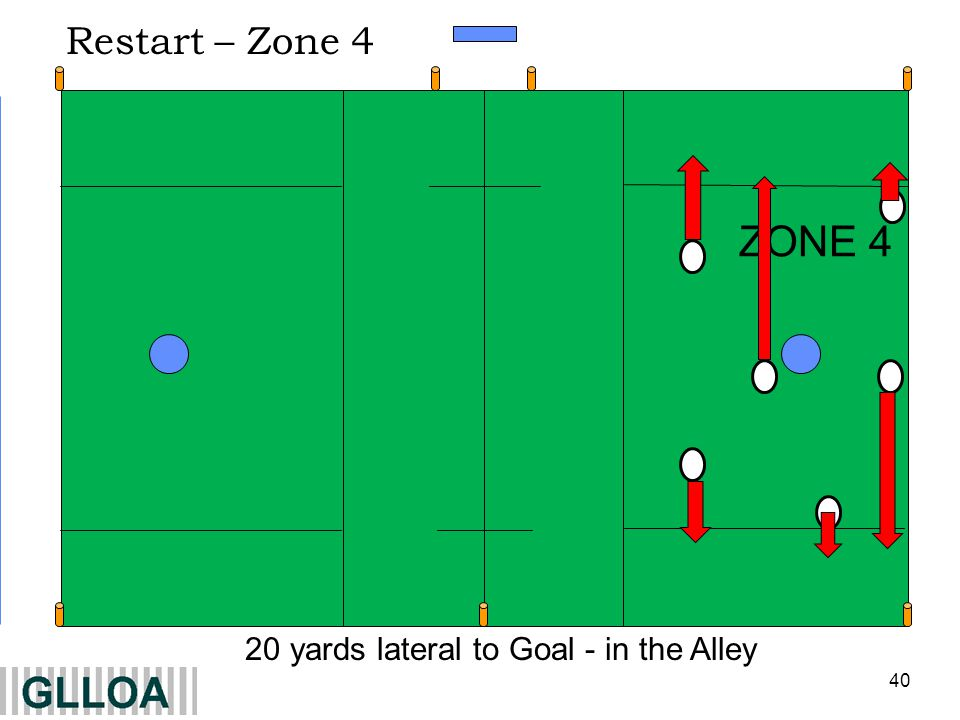 40 ZONE 4 20 yards lateral to Goal - in the Alley Restart – Zone 4