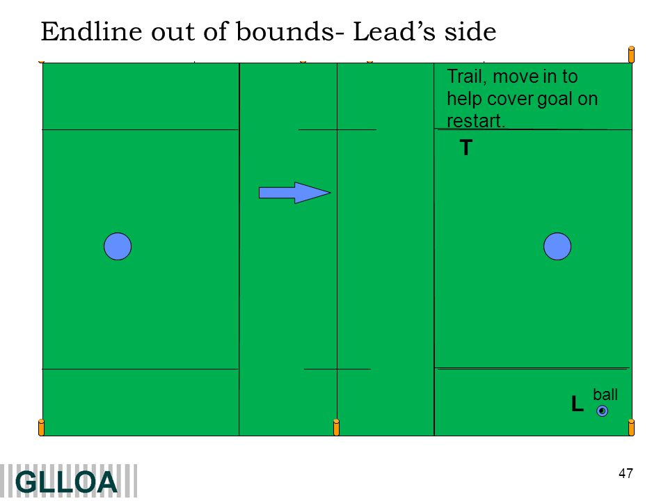 47 L T Endline out of bounds- Leads side Trail, move in to help cover goal on restart. ball