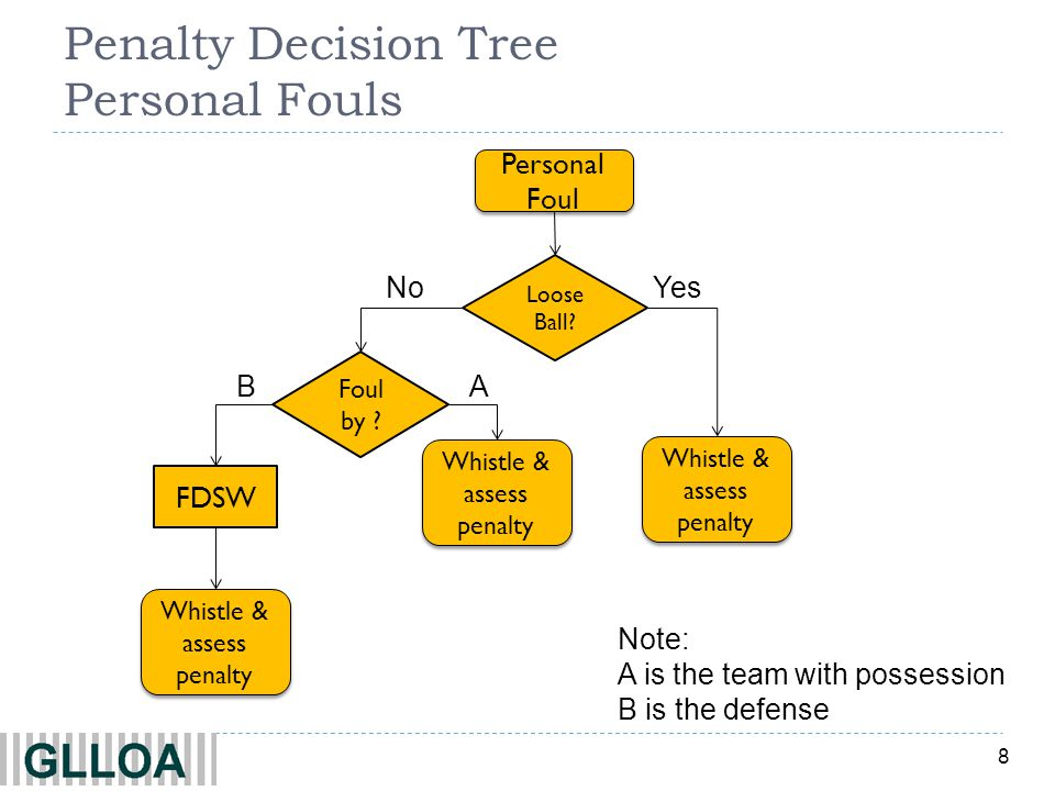 8 Penalty Decision Tree Personal Fouls YesNo Personal Foul Loose Ball? Whistle & assess penalty Foul by ? AB FDSW Whistle & assess penalty Note: A is