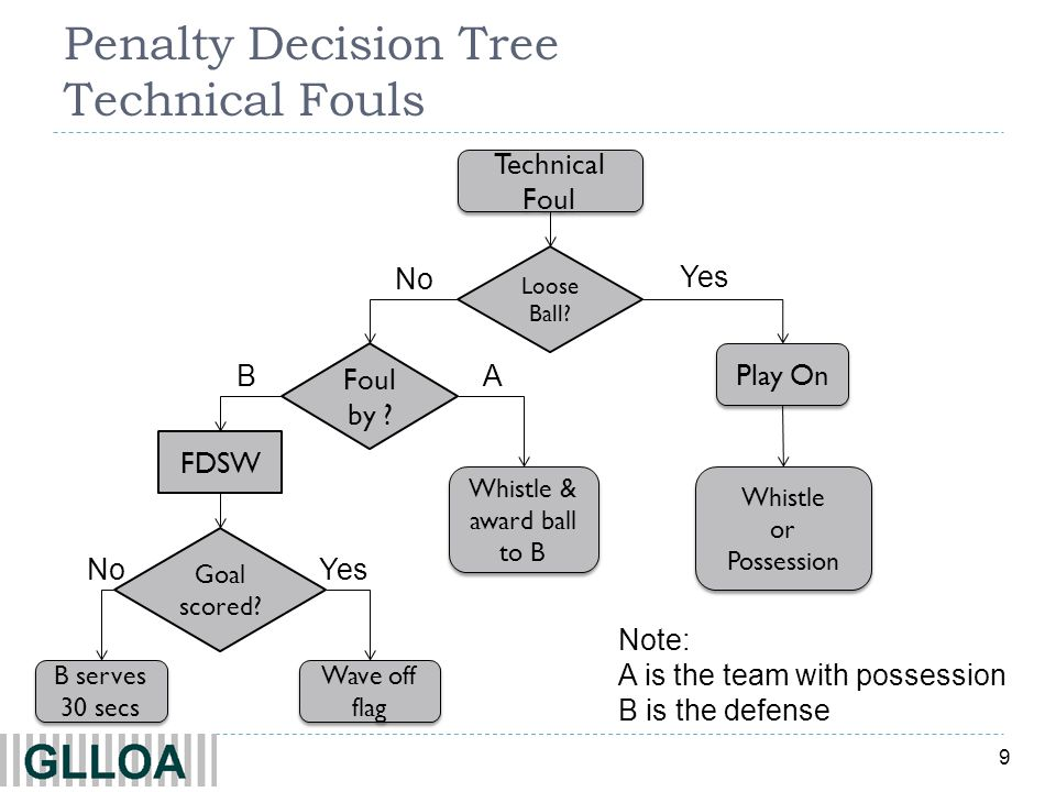9 Penalty Decision Tree Technical Fouls Yes No Technical Foul Loose Ball? Play On Whistle or Possession Whistle or Possession Whistle & award ball to