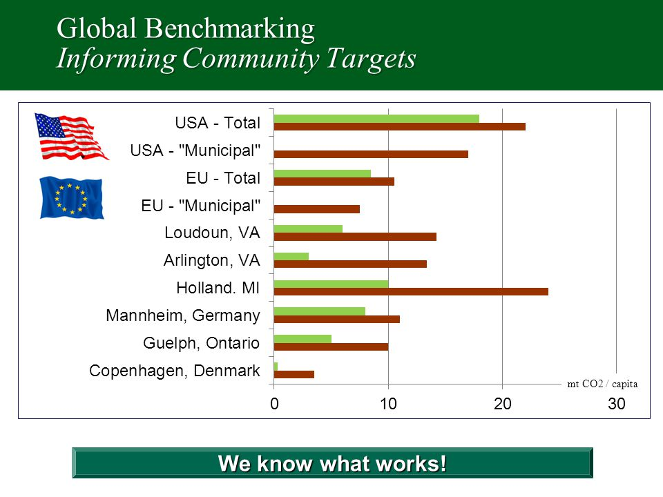 Global Benchmarking Informing Community Targets We know what works! mt CO2 / capita