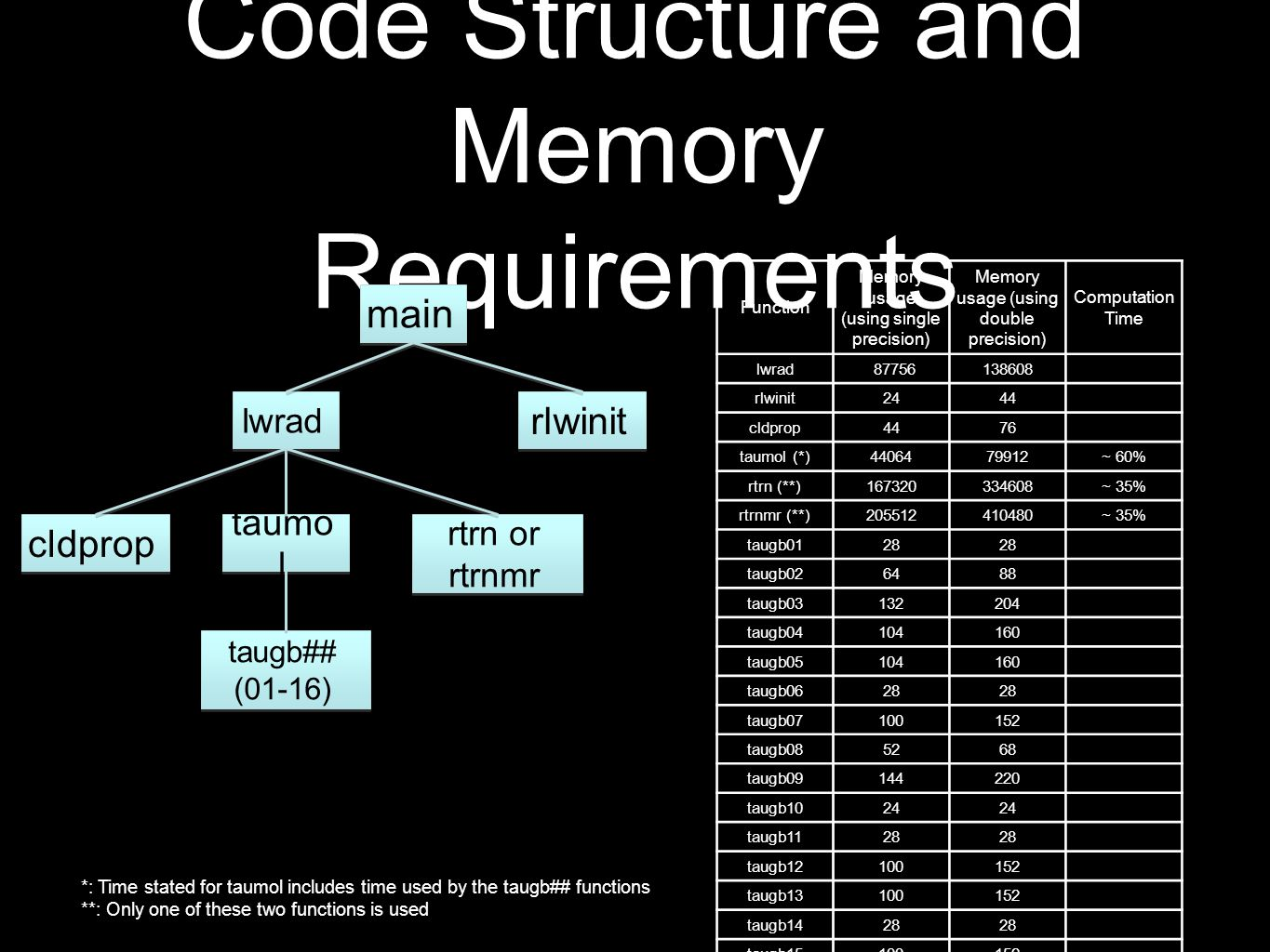 Code Structure and Memory Requirements main lwrad rlwinitcldprop taumo l rtrn or rtrnmr taugb## (01-16) Function Memory usage (using single precision) Memory usage (using double precision) Computation Time lwrad87756138608 rlwinit2444 cldprop4476 taumol (*)4406479912~ 60% rtrn (**)167320334608~ 35% rtrnmr (**)205512410480~ 35% taugb0128 taugb026488 taugb03132204 taugb04104160 taugb05104160 taugb0628 taugb07100152 taugb085268 taugb09144220 taugb1024 taugb1128 taugb12100152 taugb13100152 taugb1428 taugb15100152 taugb16100152 *: Time stated for taumol includes time used by the taugb## functions **: Only one of these two functions is used