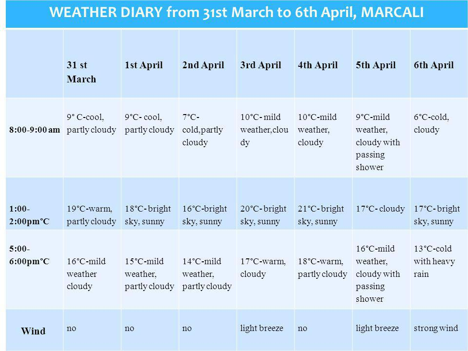 WEATHER DIARY from 31st March to 6th April, MARCALI 31 st March 1st April 2nd April 3rd April 4th April 5th April 6th April 8:00-9:00 am 9° C-cool, partly cloudy 9°C- cool, partly cloudy 7°C- cold,partly cloudy 10°C- mild weather,clou dy 10°C-mild weather, cloudy 9°C-mild weather, cloudy with passing shower 6°C-cold, cloudy 1:00- 2:00pm°C 19°C-warm, partly cloudy 18°C- bright sky, sunny 16°C-bright sky, sunny 20°C- bright sky, sunny 21°C- bright sky, sunny 17°C- cloudy 17°C- bright sky, sunny 5:00- 6:00pm°C 16°C-mild weather cloudy 15°C-mild weather, partly cloudy 14°C-mild weather, partly cloudy 17°C-warm, cloudy 18°C-warm, partly cloudy 16°C-mild weather, cloudy with passing shower 13°C-cold with heavy rain Wind no no no light breeze no light breeze strong wind