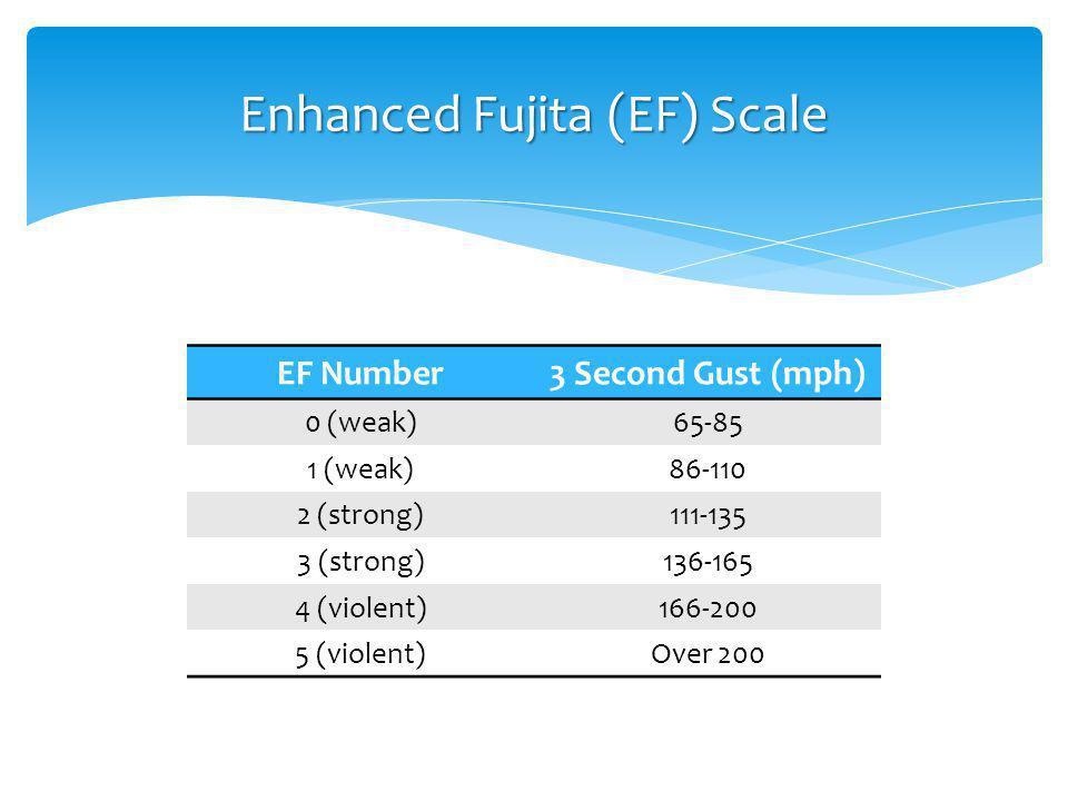 EF Number3 Second Gust (mph) 0 (weak)65-85 1 (weak)86-110 2 (strong)111-135 3 (strong)136-165 4 (violent)166-200 5 (violent)Over 200 Enhanced Fujita (EF) Scale