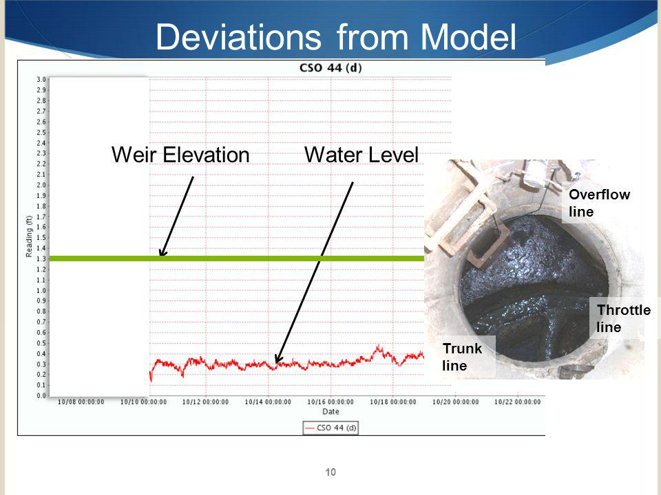 10 Deviations from Model Weir ElevationWater Level Trunk line Throttle line Overflow line