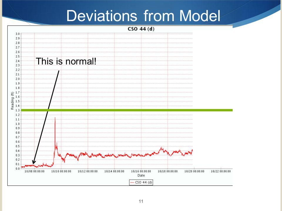 11 Deviations from Model This is normal!