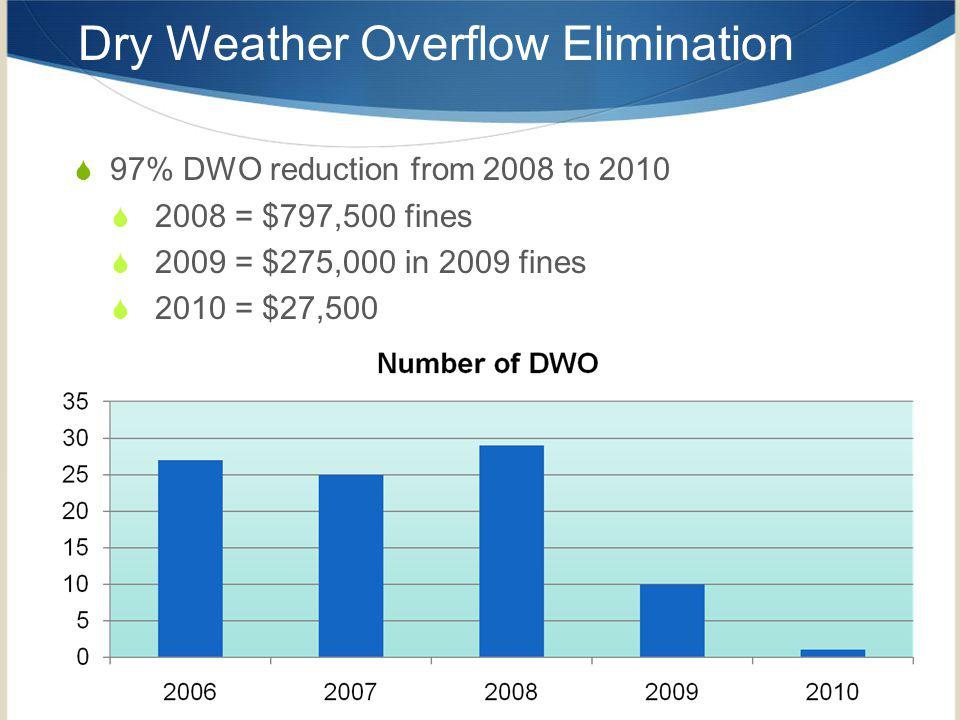 Dry Weather Overflow Elimination 97% DWO reduction from 2008 to 2010 2008 = $797,500 fines 2009 = $275,000 in 2009 fines 2010 = $27,500