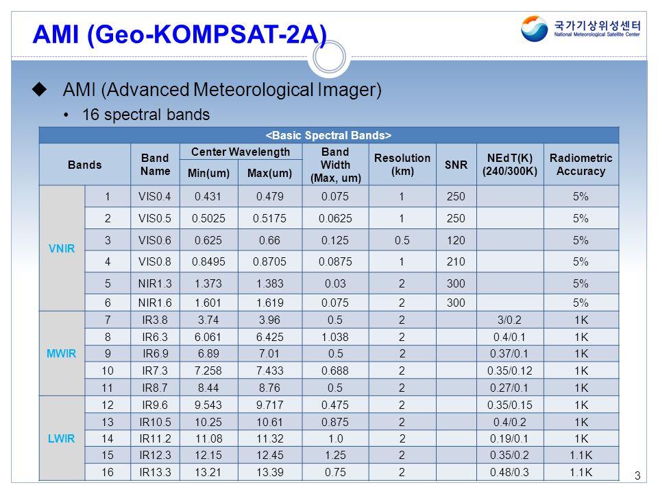 3 AMI (Geo-KOMPSAT-2A) [Source: Konig, 2002] Bands Band Name Center Wavelength Band Width (Max, um) Resolution (km) SNR NEdT(K) (240/300K) Radiometric