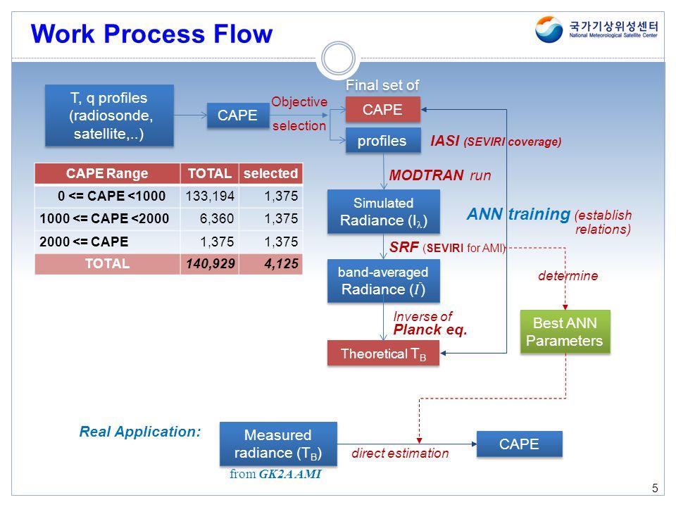 T, q profiles (radiosonde, satellite,..) T, q profiles (radiosonde, satellite,..) Work Process Flow 5 CAPE Final set of Objective selection profiles C