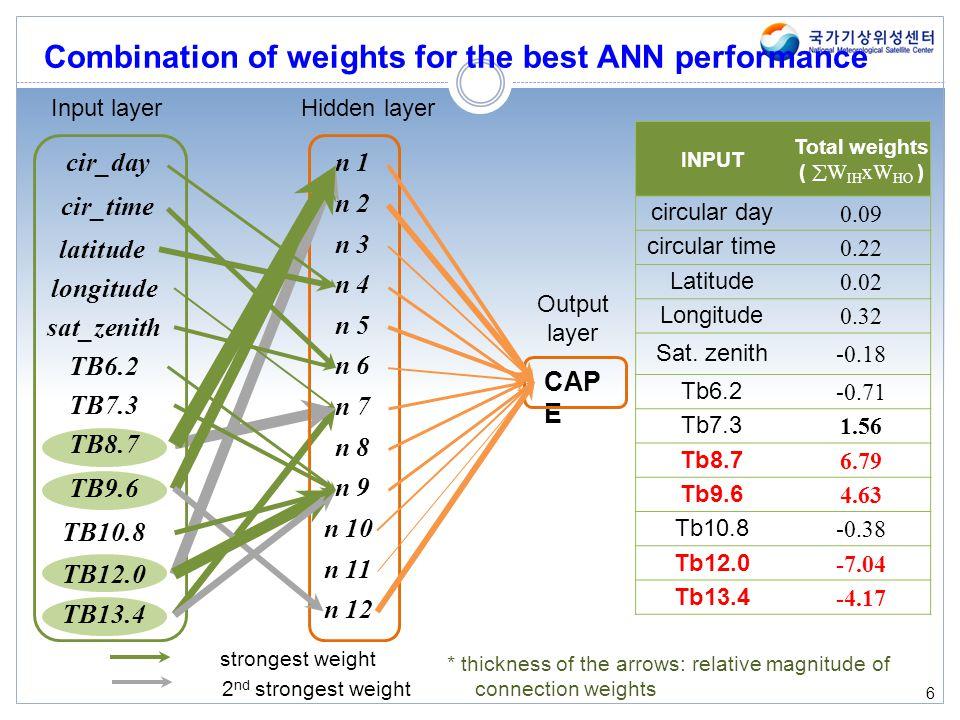 6 cir_day CAP E INPUT Total weights ( W IH xW HO ) circular day 0.09 circular time 0.22 Latitude 0.02 Longitude 0.32 Sat. zenith -0.18 Tb6.2 -0.71 Tb7