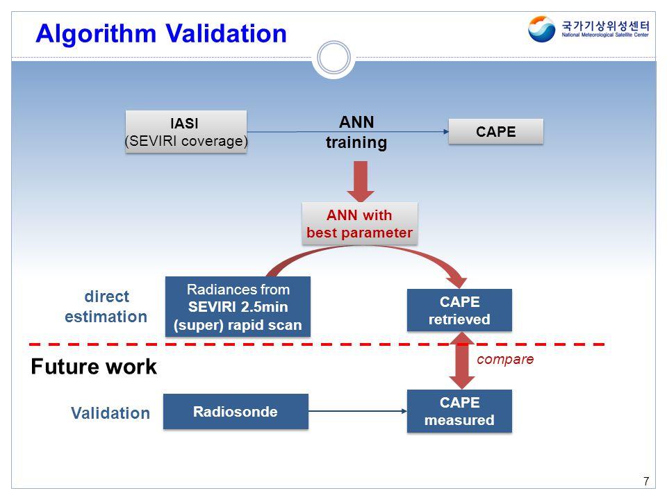 Algorithm Validation 7 Radiosonde IASI (SEVIRI coverage) CAPE ANN training CAPE retrieved CAPE measured ANN with best parameter ANN with best paramete