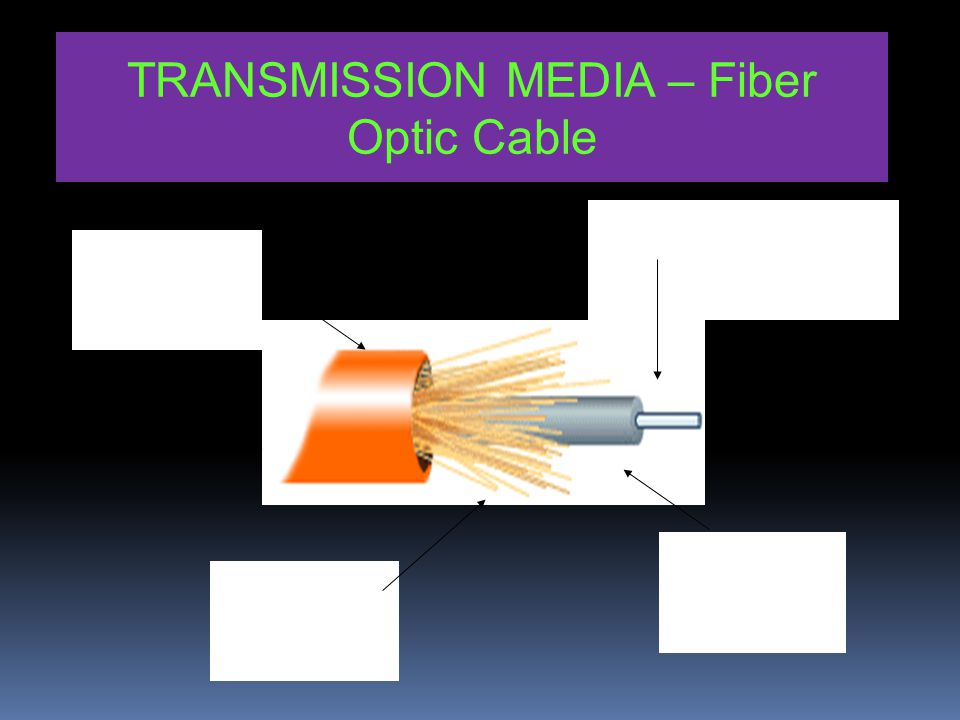 Inner conductor Insulation Outer plastic covering TRANSMISSION MEDIA – Coaxial Cable