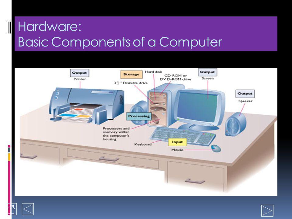 Software Programs Set instruksi yang mengarahkan hardware untuk melakukan tugas yang diperlukan dan menghasilkan hasil yang diinginkan