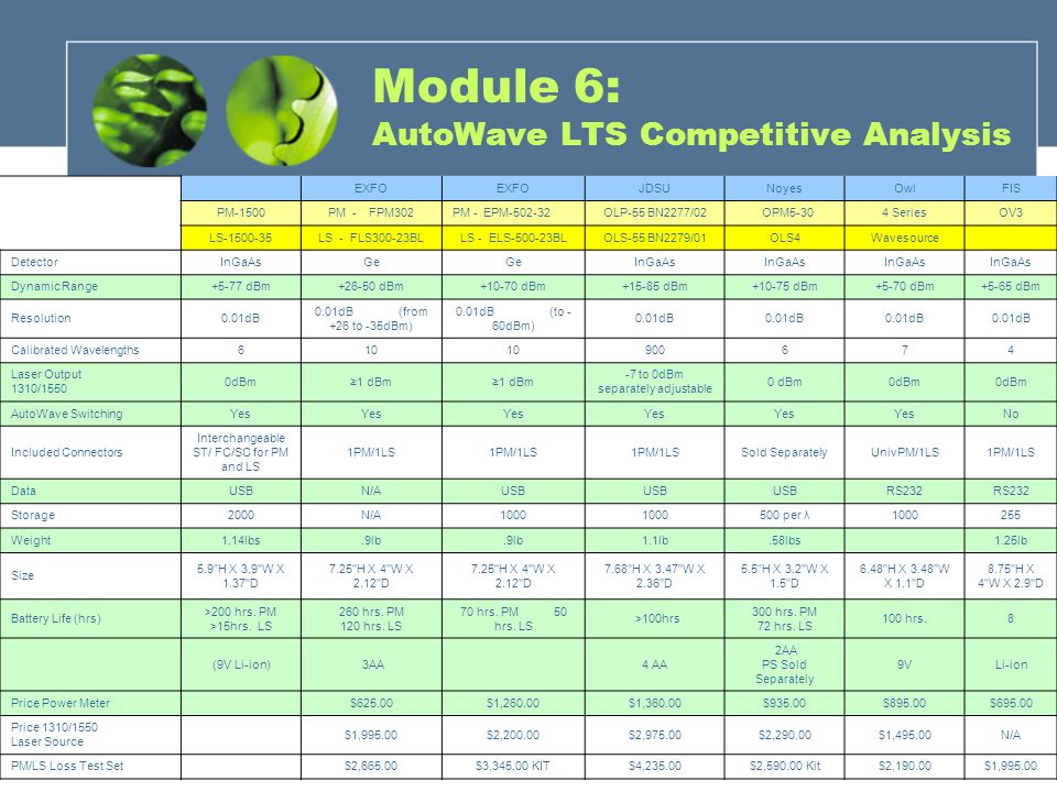 Module 6: AutoWave LTS Competitive Analysis EXFO JDSUNoyesOwlFIS PM-1500PM - FPM302PM - EPM-502-32OLP-55 BN2277/02 OPM5-304 SeriesOV3 LS-1500-35LS - FLS300-23BLLS - ELS-500-23BLOLS-55 BN2279/01OLS4Wavesource DetectorInGaAsGe InGaAs Dynamic Range+5-77 dBm+26-50 dBm+10-70 dBm+15-85 dBm+10-75 dBm+5-70 dBm+5-65 dBm Resolution0.01dB 0.01dB (from +26 to -35dBm) 0.01dB (to - 60dBm) 0.01dB Calibrated Wavelengths610 900674 Laser Output 1310/1550 0dBm1 dBm -7 to 0dBm separately adjustable 0 dBm AutoWave SwitchingYes No Included Connectors Interchangeable ST/ FC/SC for PM and LS 1PM/1LS Sold SeparatelyUnivPM/1LS1PM/1LS DataUSBN/AUSB RS232 Storage2000N/A1000 500 per λ1000255 Weight1.14lbs.9lb 1.1lb.58lbs 1.25lb Size 5.9 H X 3.9 W X 1.37 D 7.25 H X 4 W X 2.12 D 7.68 H X 3.47 W X 2.36 D 5.5 H X 3.2 W X 1.5 D 6.48 H X 3.48 W X 1.1 D 8.75 H X 4 W X 2.9 D Battery Life (hrs) >200 hrs.