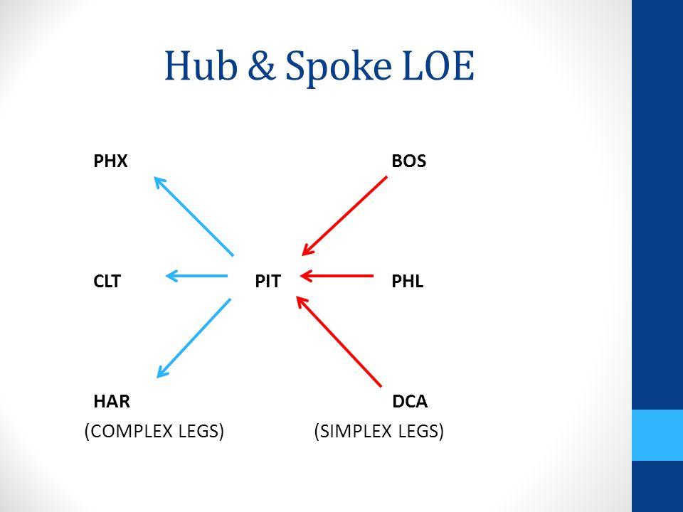 Hub & Spoke LOE PHX BOS CLT PIT PHL HAR DCA (COMPLEX LEGS) (SIMPLEX LEGS)
