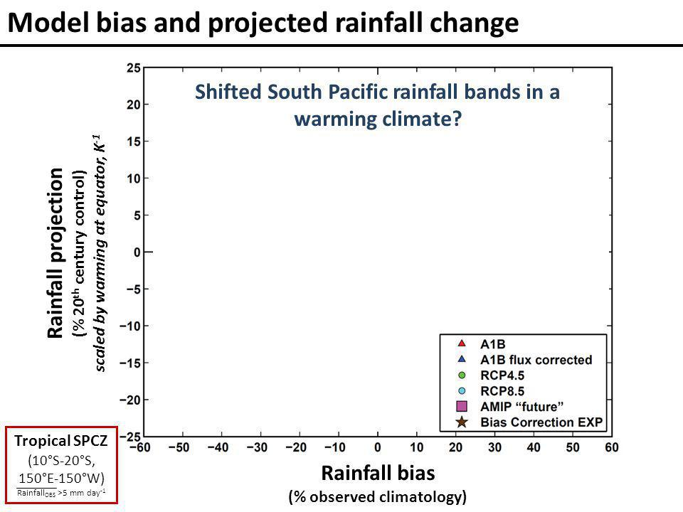 Rainfall bias (% observed climatology) Model bias and projected rainfall change Rainfall projection (% 20 th century control) scaled by warming at equator, K -1 r 2 = 0.27 (n = 74) Shifted South Pacific rainfall bands in a warming climate.