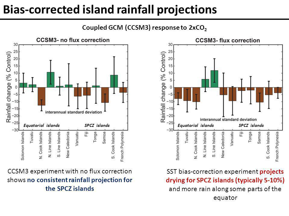 Bias-corrected island rainfall projections Coupled GCM (CCSM3) response to 2xCO 2 CCSM3 experiment with no flux correction shows no consistent rainfall projection for the SPCZ islands SST bias-correction experiment projects drying for SPCZ islands (typically 5-10%) and more rain along some parts of the equator Equatorial islandsSPCZ islandsEquatorial islandsSPCZ islands