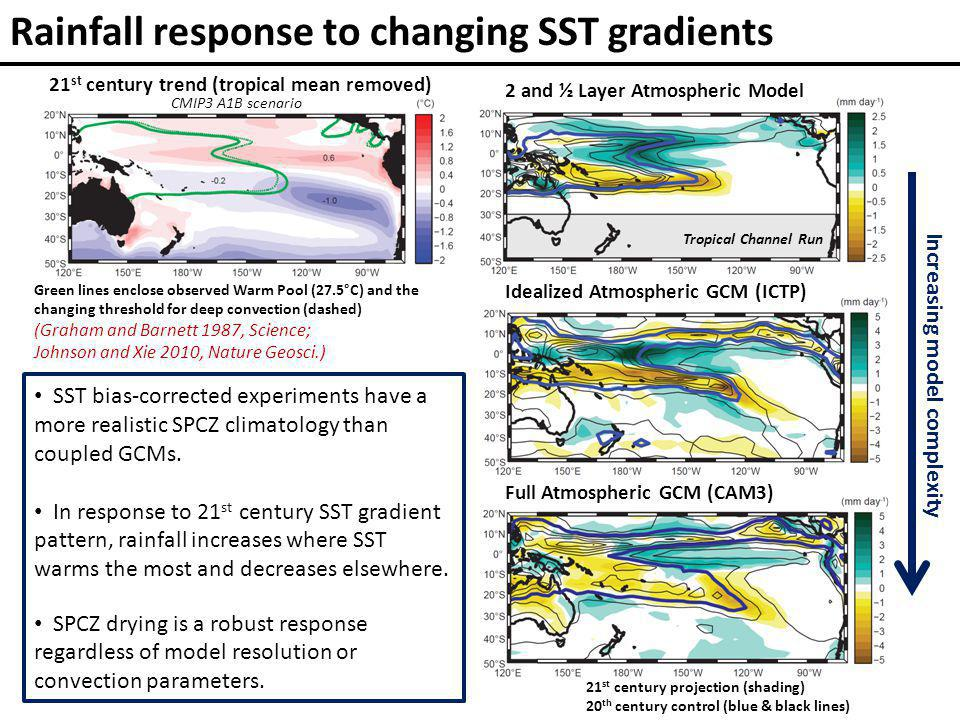 Rainfall response to changing SST gradients Green lines enclose observed Warm Pool (27.5°C) and the changing threshold for deep convection (dashed) (Graham and Barnett 1987, Science; Johnson and Xie 2010, Nature Geosci.) 21 st century projection (shading) 20 th century control (blue & black lines) Increasing model complexity 21 st century trend (tropical mean removed) 2 and ½ Layer Atmospheric Model Idealized Atmospheric GCM (ICTP) Full Atmospheric GCM (CAM3) Tropical Channel Run SST bias-corrected experiments have a more realistic SPCZ climatology than coupled GCMs.