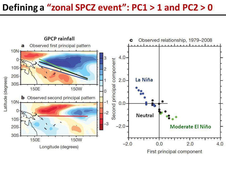 Defining a zonal SPCZ event GPCP rainfall Moderate El Niño La Niña Neutral Zonal SPCZ : PC1 > 1 and PC2 > 0