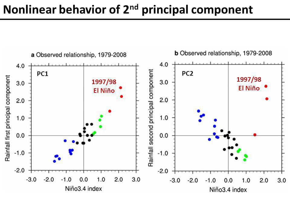 Nonlinear behavior of 2 nd principal component 1997/98 El Niño 1997/98 El Niño PC1 PC2