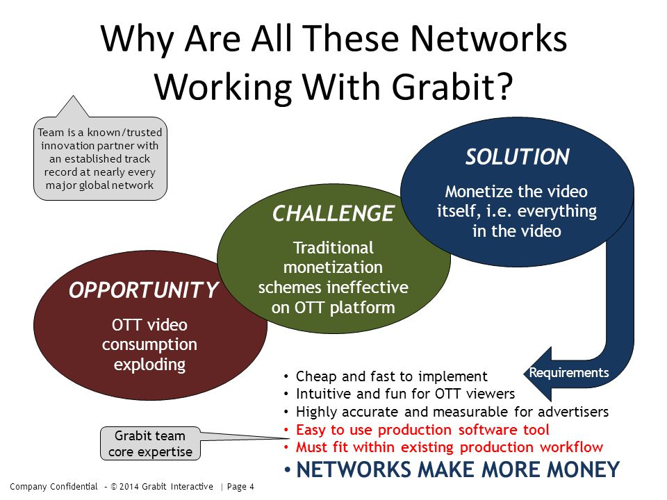 OPPORTUNITY` OTT video consumption exploding CHALLENGE Traditional monetization schemes ineffective on OTT platform Cheap and fast to implement Intuitive and fun for OTT viewers Highly accurate and measurable for advertisers Easy to use production software tool Must fit within existing production workflow NETWORKS MAKE MORE MONEY SOLUTION Monetize the video itself, i.e.