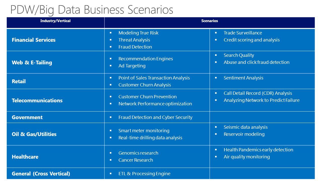 PDW/Big Data Business Scenarios Industry/VerticalScenarios Financial Services Modeling True Risk Threat Analysis Fraud Detection Trade Surveillance Cr