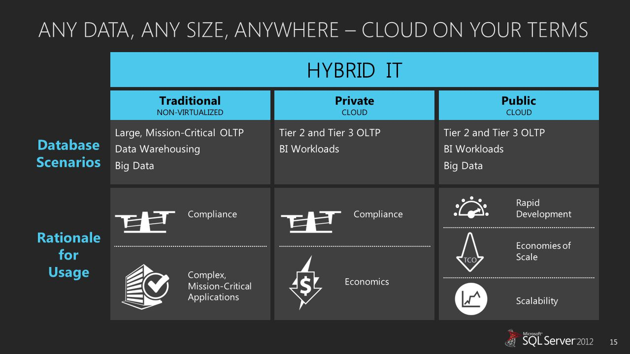 ANY DATA, ANY SIZE, ANYWHERE – CLOUD ON YOUR TERMS 15