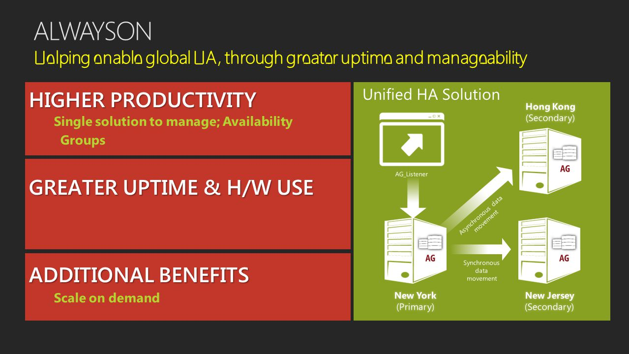 ALWAYSON Helping enable global HA, through greater uptime and manageability Unified HA Solution
