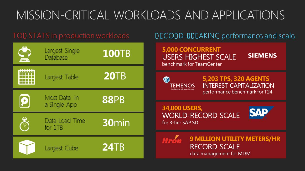 MISSION-CRITICAL WORKLOADS AND APPLICATIONS TOP STATS in production workloads 100TB 20TB 88PB 30min 24TB Largest Single Database Largest Table Most Data in a Single App Data Load Time for 1TB Largest Cube RECORD-BREAKING performance and scale